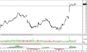 Stock Market Chart - Western Candlestick Patterns and Leading Hybrid Indicators