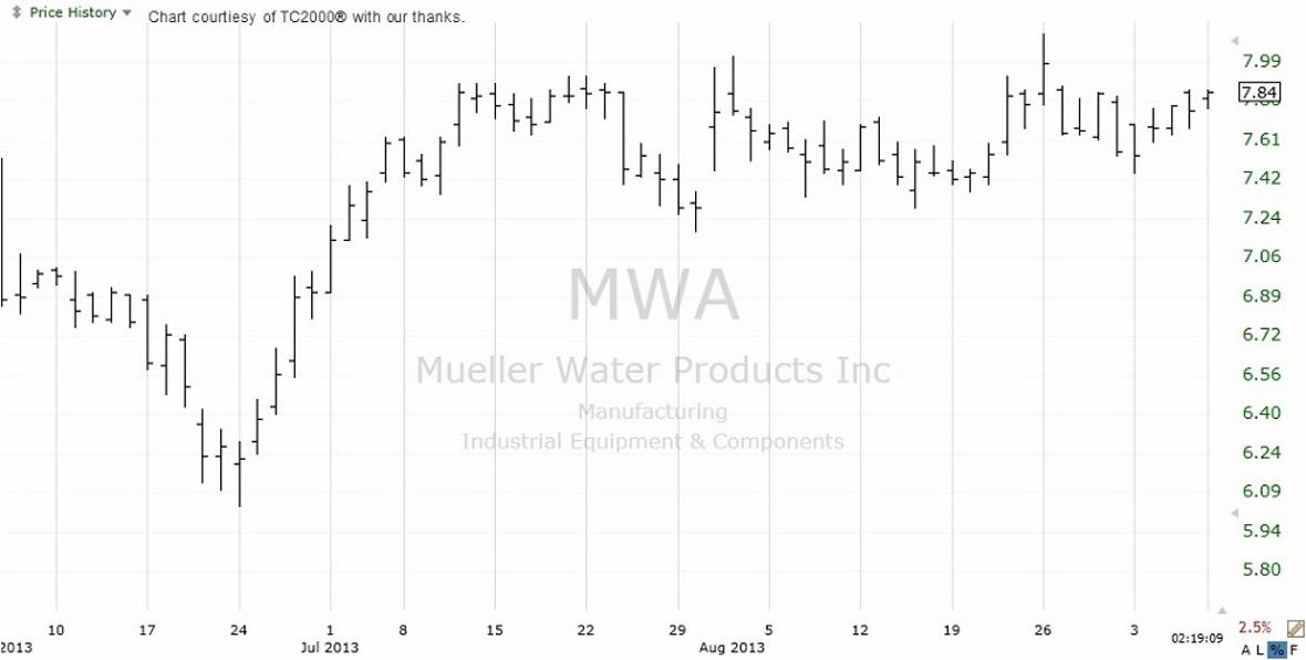 Bar Stock Chart