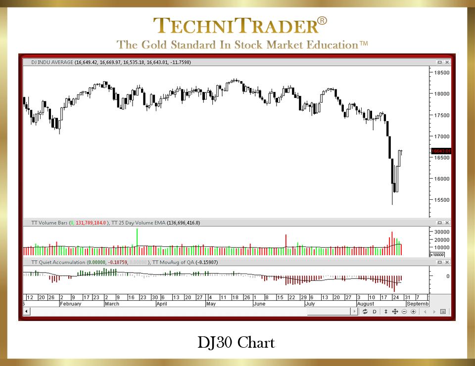 Stock market crash index trading system
