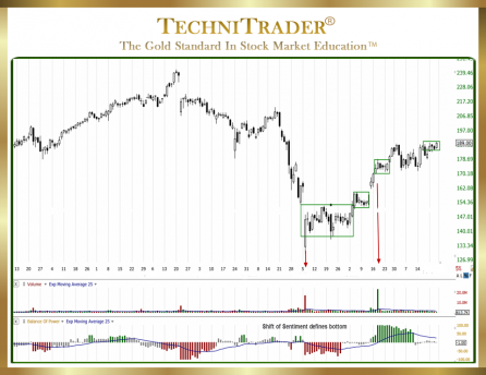 Chart Example Sideways Candlestick Pattern - TechniTrader