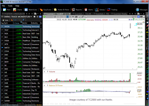 tc2000 tools technitrader customized layout