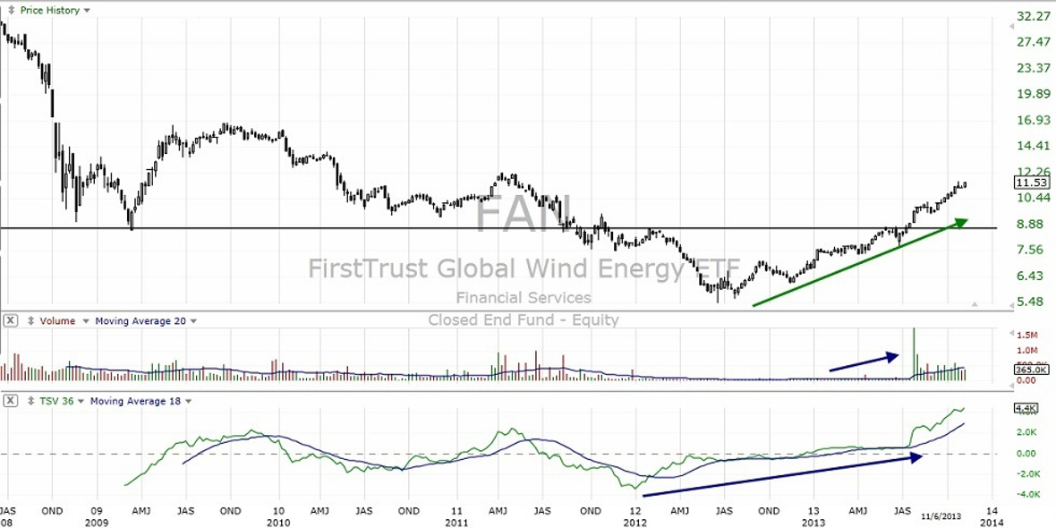 Long Term Investment Chart 1