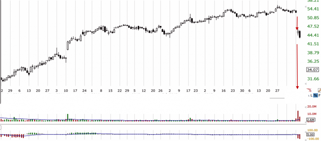 TechniTrader - A TC2000 Chart example shows a huge gap that High Frequency Traders HFTs have created