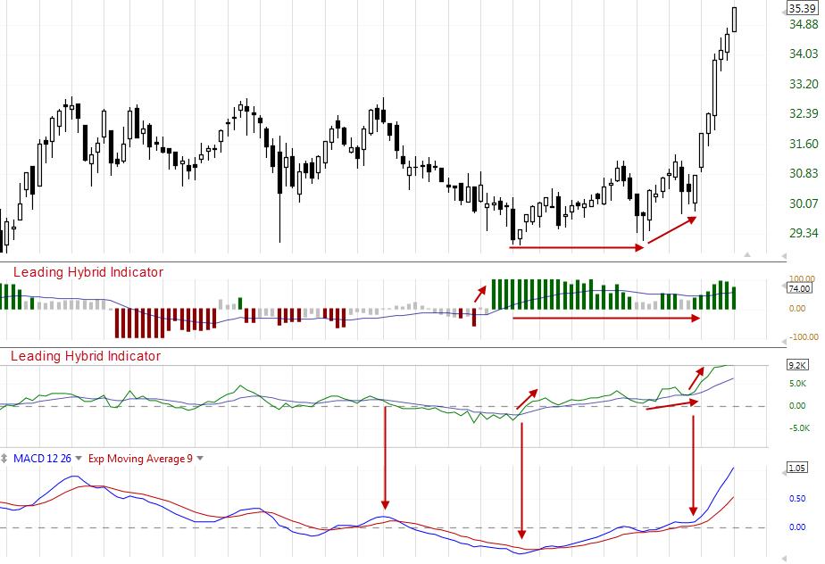 MACD Indicator Chart Versus Leading Hybrid Indicators