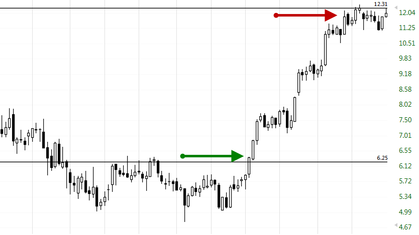 Position Trading Stock Chart