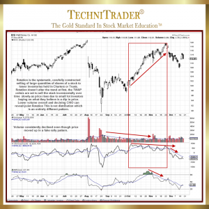 Chart example Chaikin Oscillator - TechniTrader