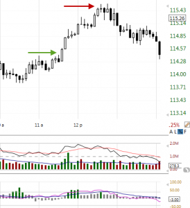 day-trading-stock-chart-example-technitrader
