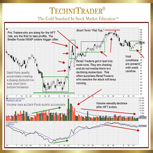 Dark pool alternative trading system