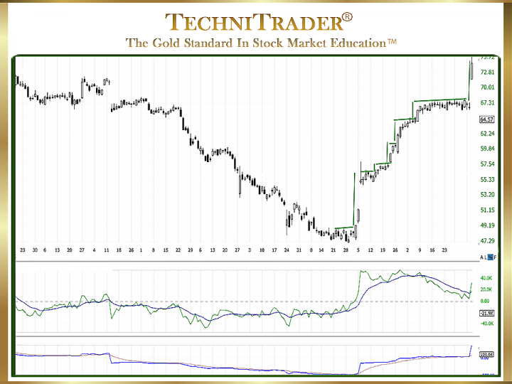 Why Use Chart Trends with Trendline Candlestick Patterns?