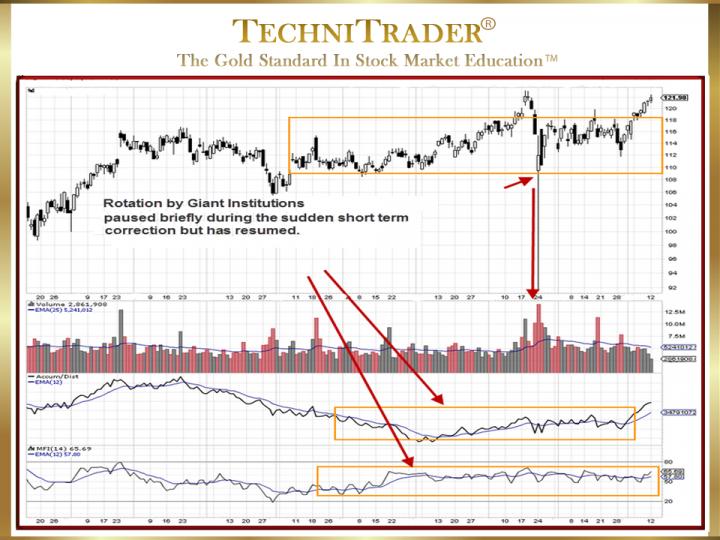 Candlestick Chart Stock Indicators