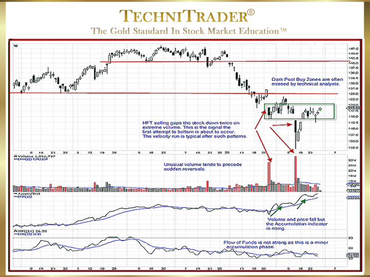 Beyond Basic Candlestick Pattern Analysis