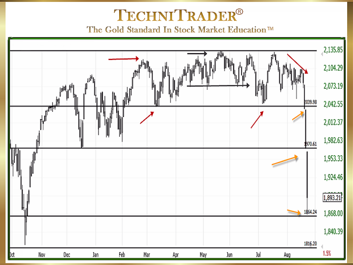 thesis technical analysis stock market This presentation explains some basic concepts of technical analysis and some useful indicator that are most popular and mostly used.