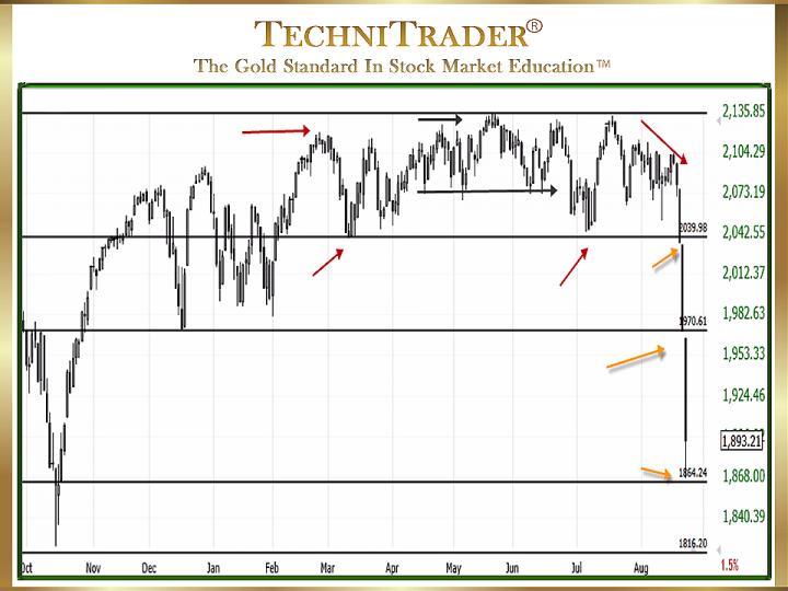 Market Corrections and Bear Markets