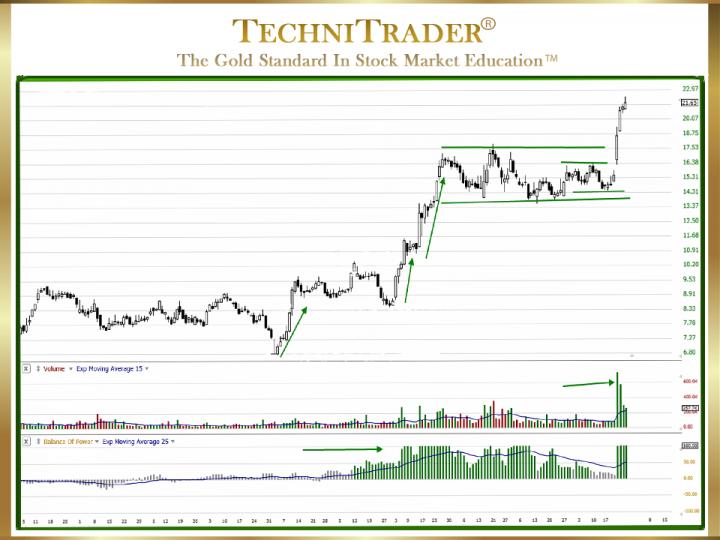 Trading Small Cap Stocks for TC2000.com Users