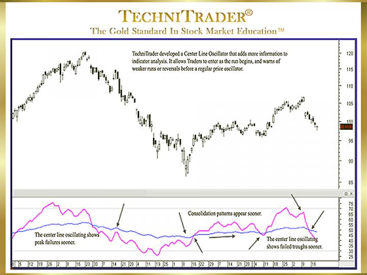 Wilder's Relative Strength Index Indicator