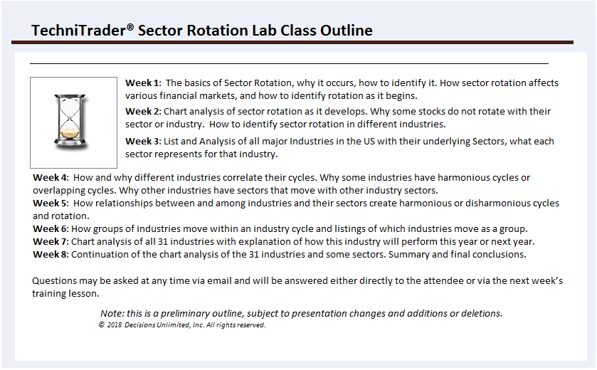 Sector Rotation TechniTrader Online Lab Class Outline