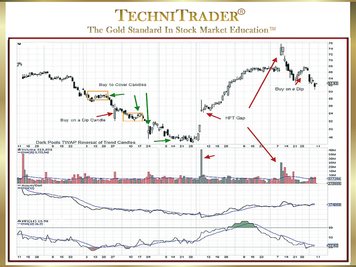 Candlestick Chart Pattern Bounces, Rebounds, or Reversals