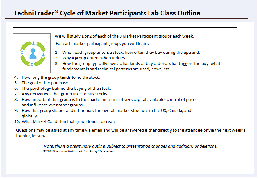 Cycle of Market Participants TechniTrader Lab Class