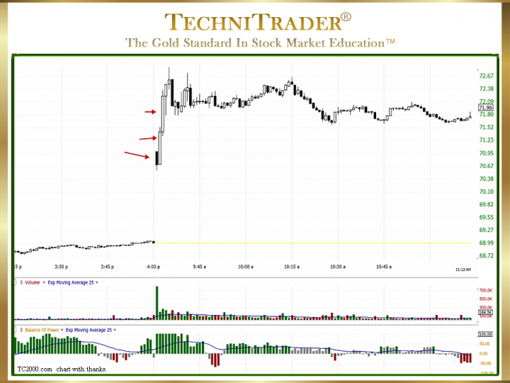 What Is the Market Update for Swing Trading and Day Trading?