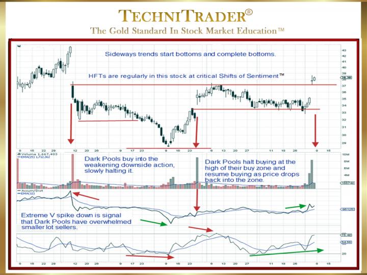 Why Analyze Sideways Bottoming Trends?