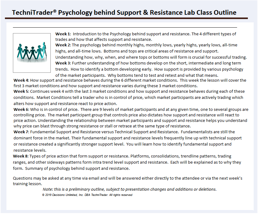 Support Resistance TechniTrader Lab Class
