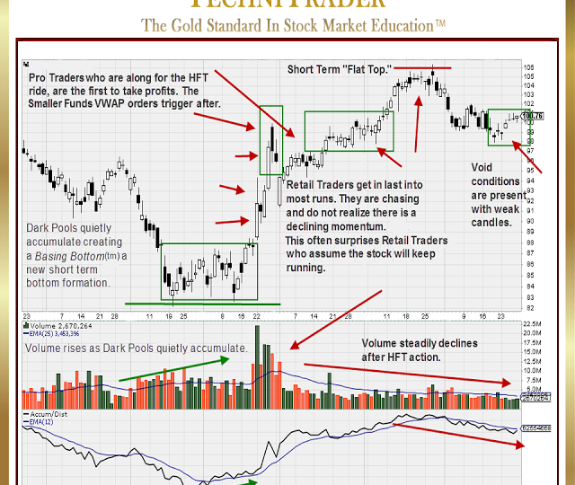 Why Are Favorite Technical Chart Patterns No Longer Reliable?