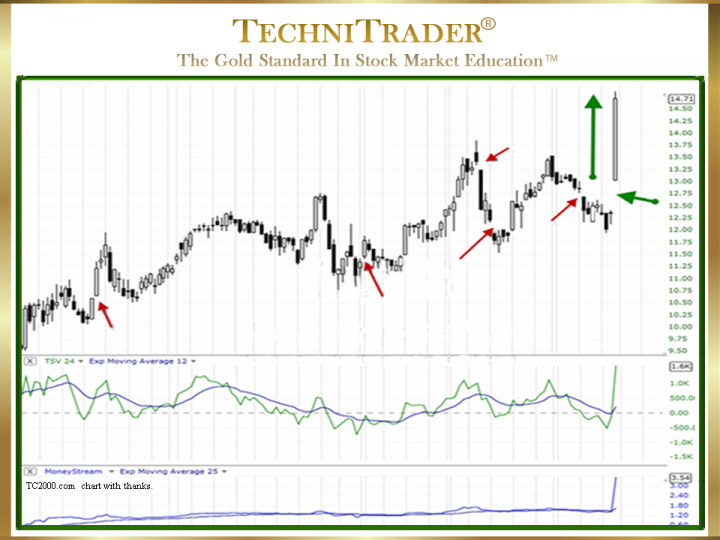 What Causes Common Gaps in Candlestick Patterns?
