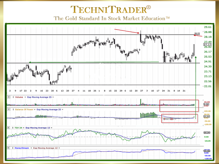 How to Analyze Stock Support and Resistance?