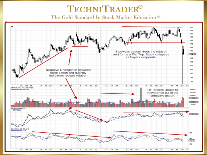 How to Identify New Candlestick Pattern Topping Formations?