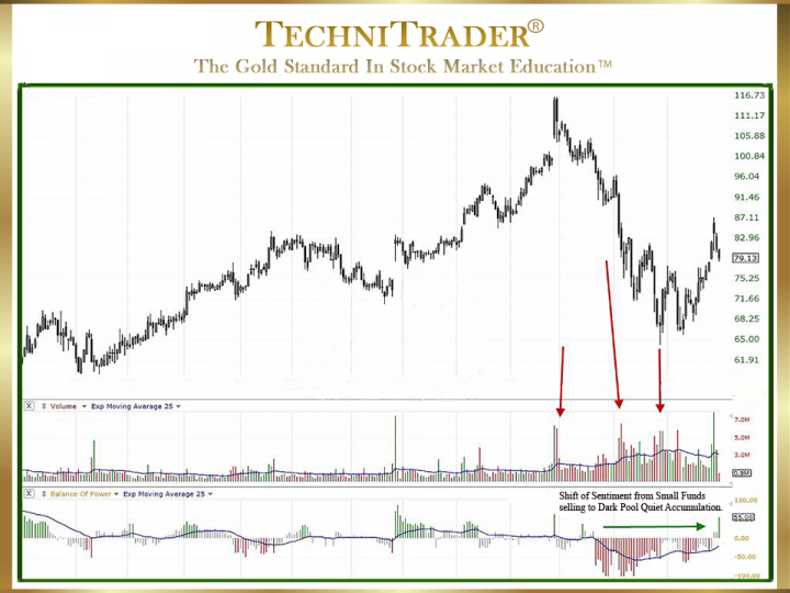 Why Use Fundamental Indicators for Technical Analysis?