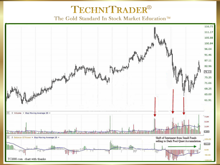 Why Use Fundamental Stock Indicators for Technical Analysis?
