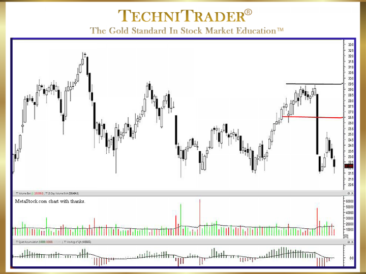 How Does a Percentage Stop Loss Trigger High Frequency Traders hft?