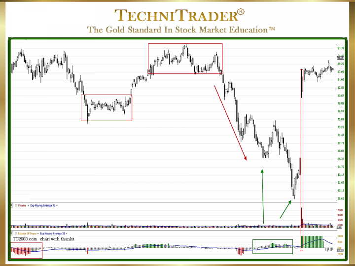 What Are the 5 Key Aspects of Technical Analysis?