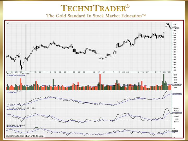Which Stock Indicators Drive Profits?