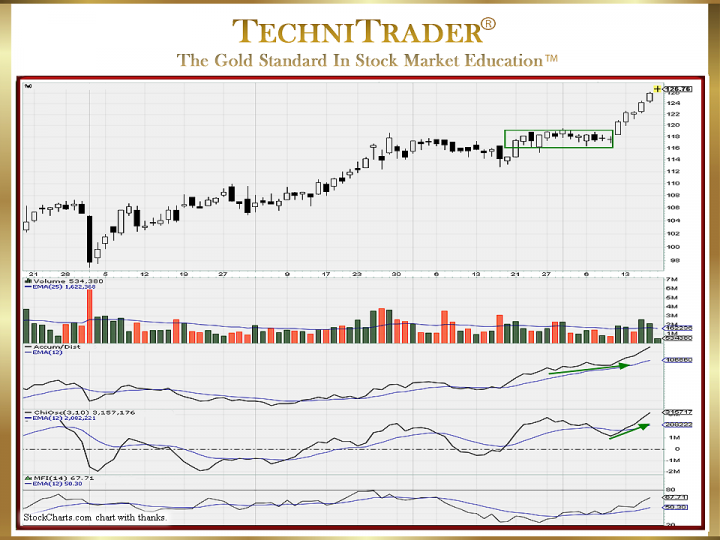 What Is the Hidden Power Within Candlestick Charts?