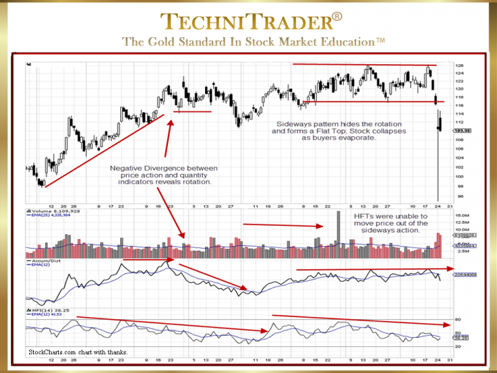 How to Identify New Sell Short Topping Candlestick Patterns?