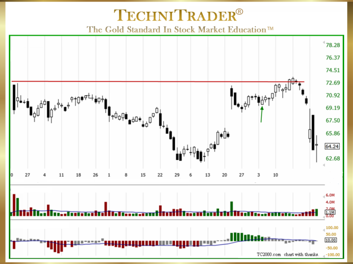 How to Successfully Trade Engulfing White Candlestick Patterns?