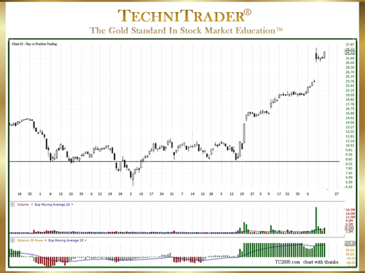 Day Trading vs. Position Trading Stocks Comparison?
